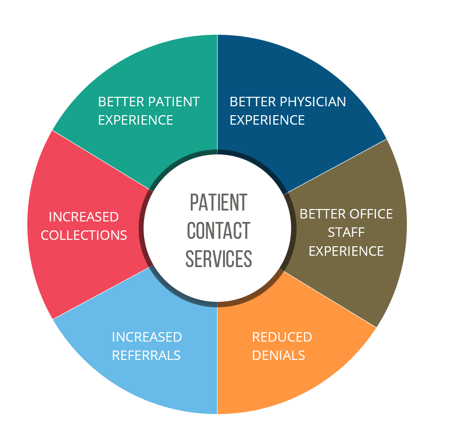 patient contact services